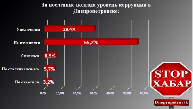 Соцопрос: Что думают жители Днепропетровска о борьбе с коррупцией ?
